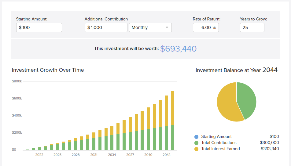 How investments grow with regular monthly contributions