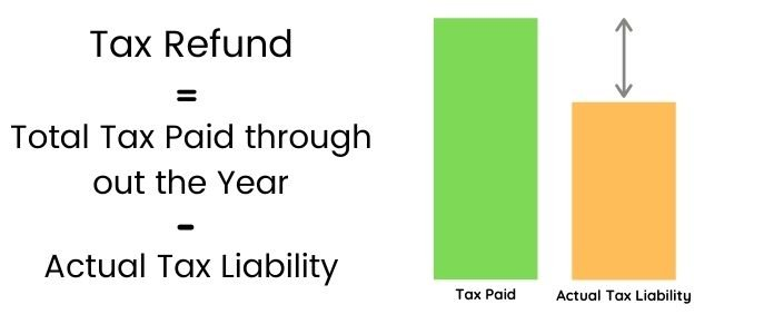 tax refund is the difference between what you've actually paid in taxes and the actual tax computed at tax time