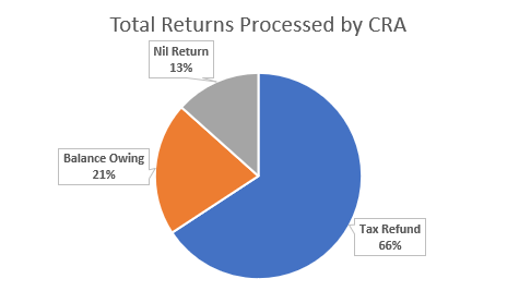 66% of all tax returns processed by CRA in 2020 resulted in a Tax Refund