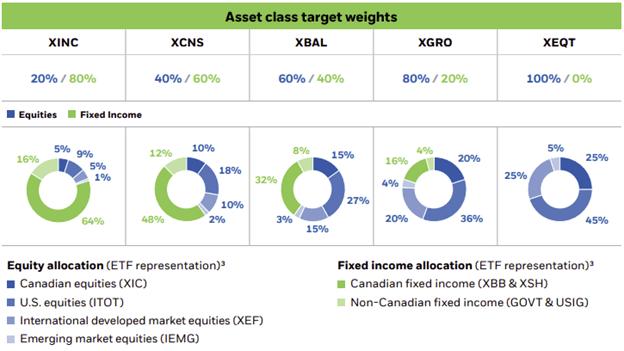 ishares asset allocation ETFs to build model portfolios