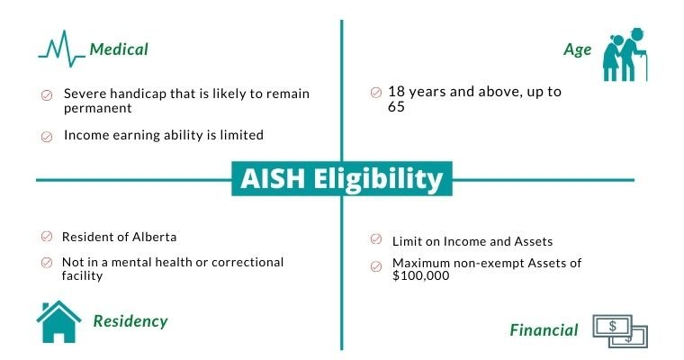 The 4 AISH eligibility criteria including age, residency, medical and financial