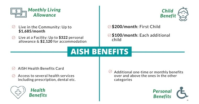 All the 4 AISH benefit categories and the amounts you can expect to receive monthly from each one
