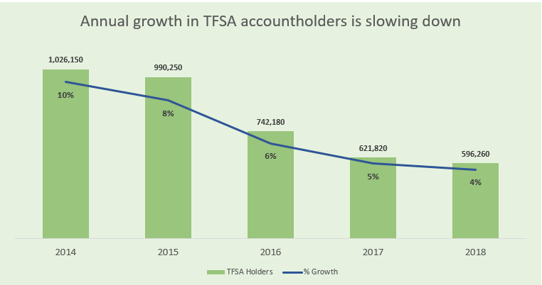 The annual growth in TFSA accountholders is slowing down