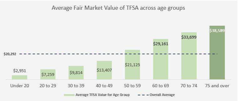 older canadians have higher tfsa values