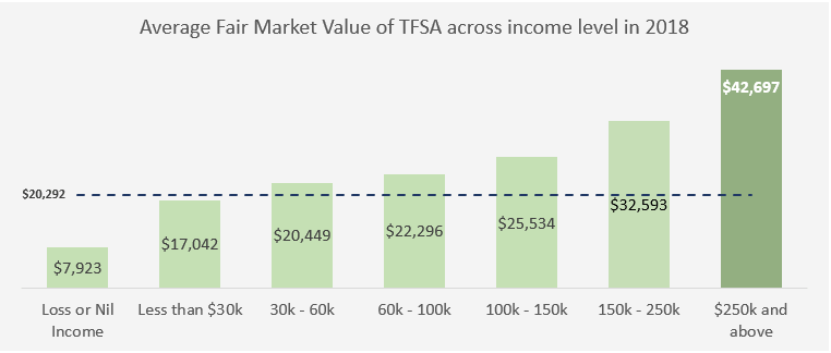 average market value of tfsa across income level