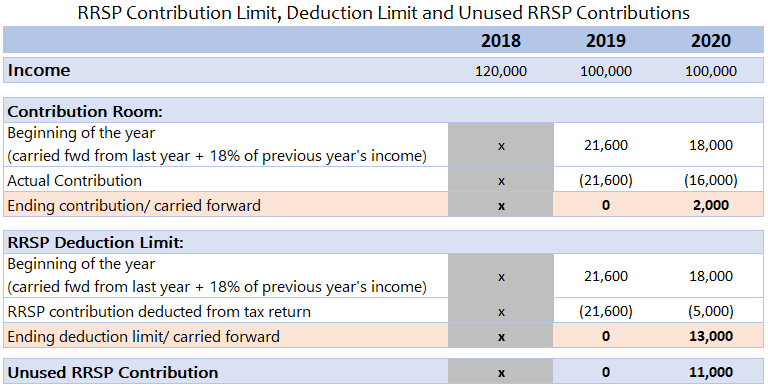 Illustration of how the contribution room and deduction limit will be calculated.