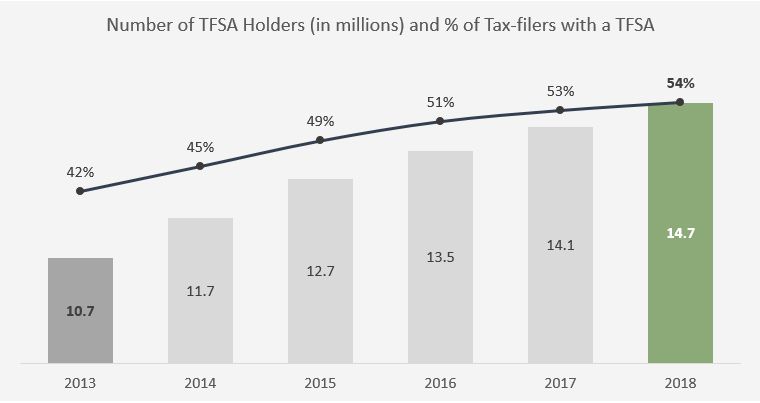 Number of TFSA holders and percentage of tax-filers with a TFSA