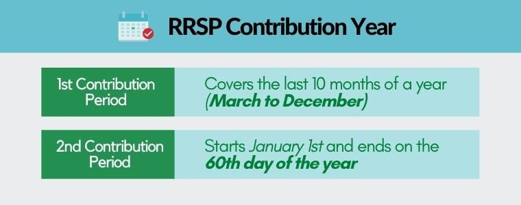 RRSP contribution year showing the 2 periods within a year.