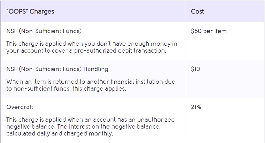 Saven Financial fees - zero monthly and transaction fees.