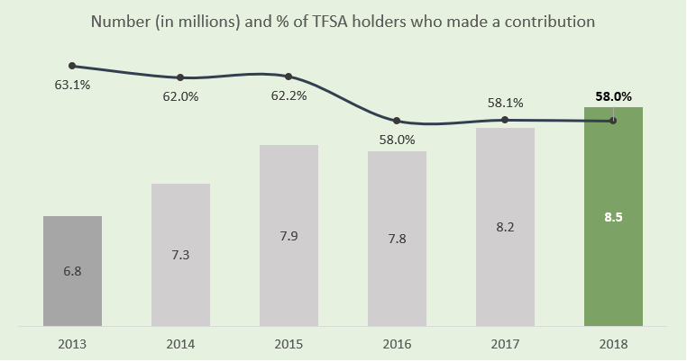 TFSA holders who made a contribution as a percentage of the total