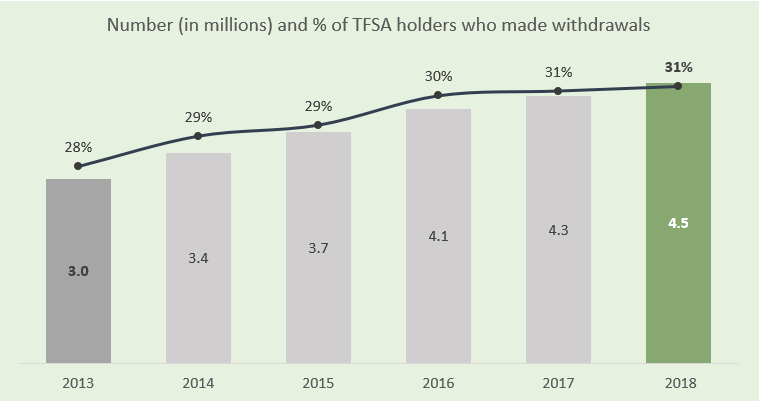 Number and percentage of TFSA holders who made at least one withdrawal