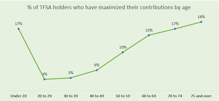 tfsa holders who maximized contribution room by age