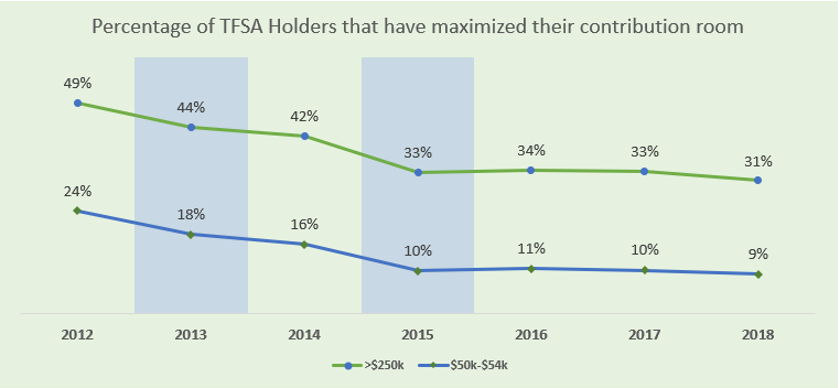 tfsa holders who maximized contribution room income
