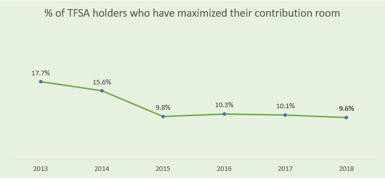 Percentage of tfsa holders who have maximized their contribution room