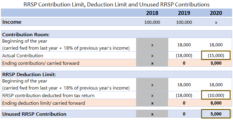 unused rrsp contributions example
