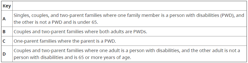 the support rates classes for the pwd benefit payments dates.