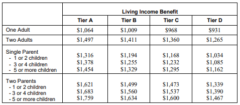 SAID living benefit rates - how much can you expect to receive