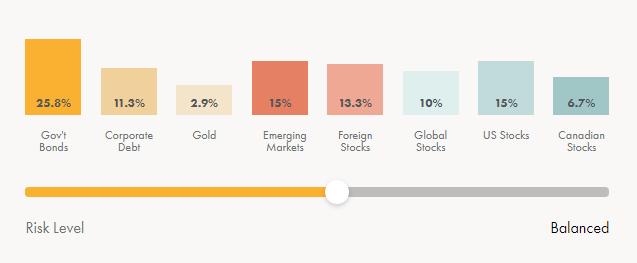 Wealthsimple TFSA balanced portfolio example