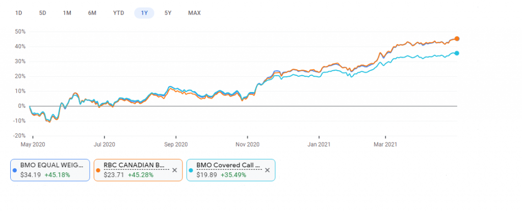 1 year performance of 3 of the best Canadian bank ETFs: ZEB, ZWB and RBNK