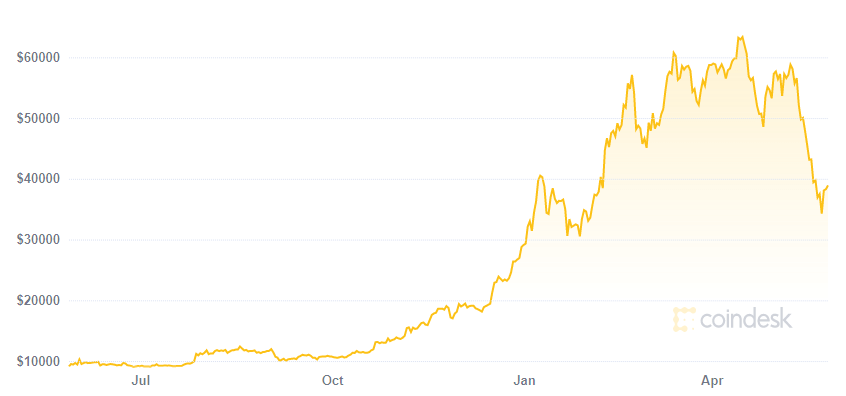 best apps to trade bitcoin in Canada showing the 1 year performance of bitcoin