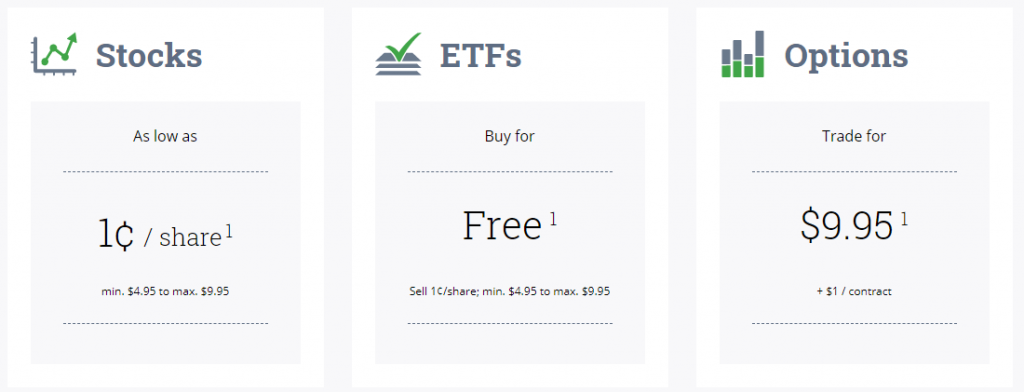 Questrade fees for self-directed investing