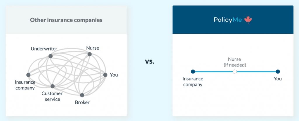 PolicyMe review and how it compares to its competitors.