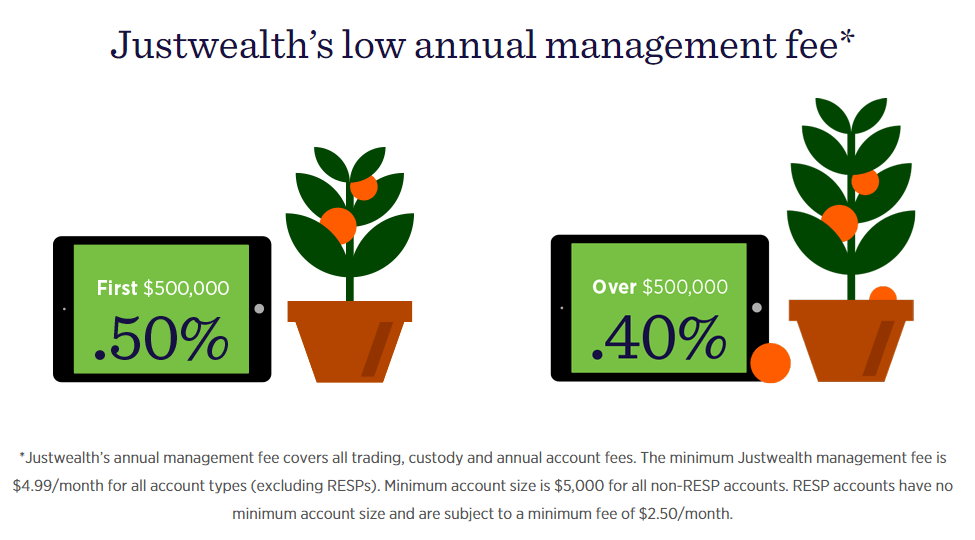 Justwealth fees - low management fees of 0.4-0.5%
